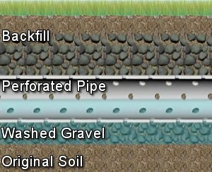 Fix Septic Leach Field Problems & Drain Field Problems
