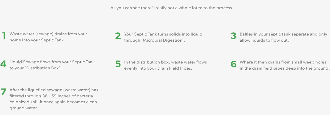 Repairs Septic Drain Fields & Saves You Thousands! Order